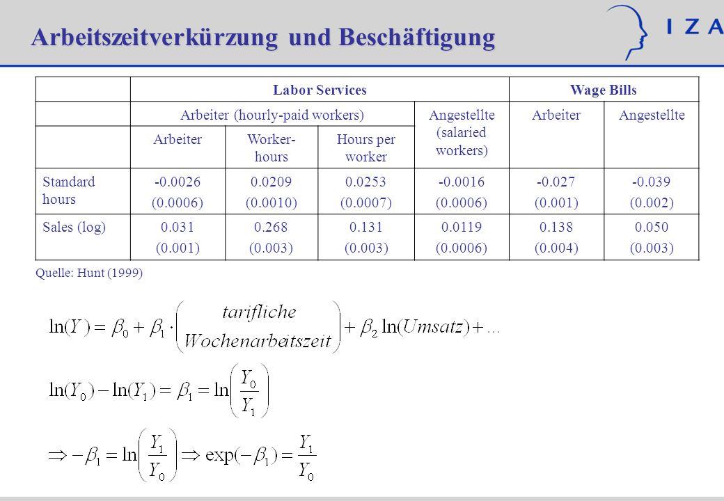 Arbeitszeitverkürzung und Beschäftigung