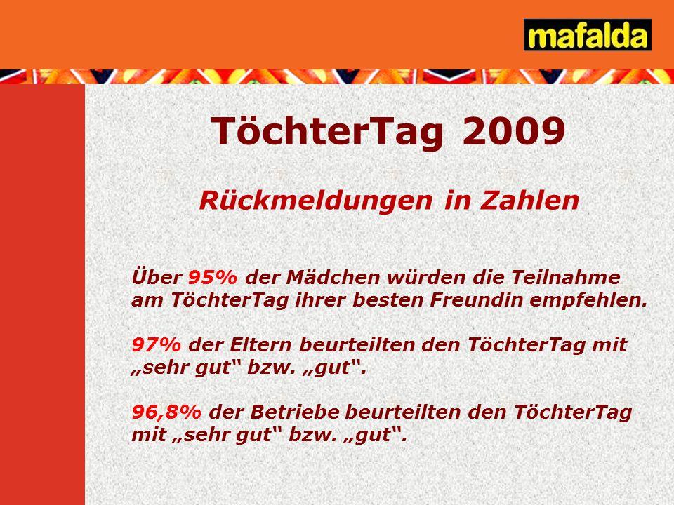 TöchterTag 2009 Rückmeldungen in Zahlen