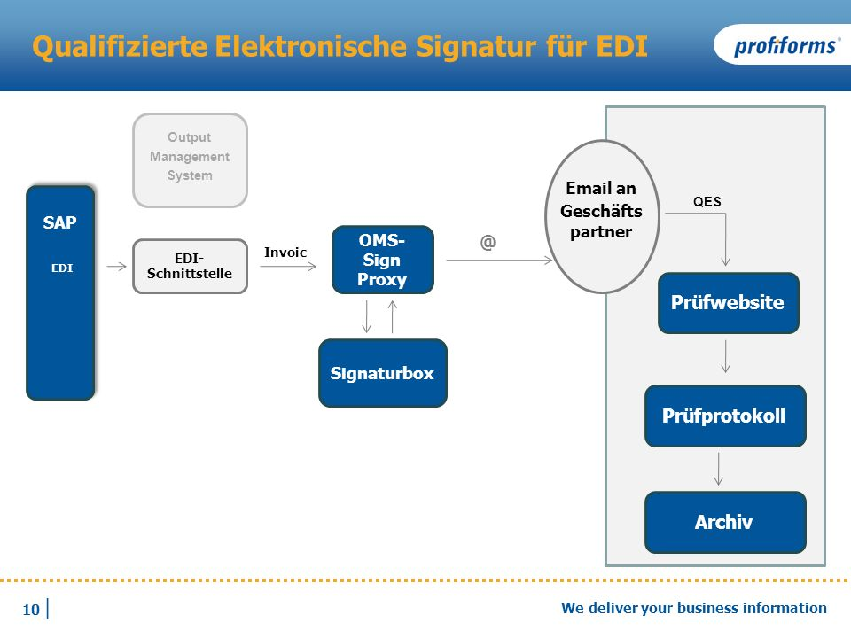 Qualifizierte Elektronische Signatur für EDI