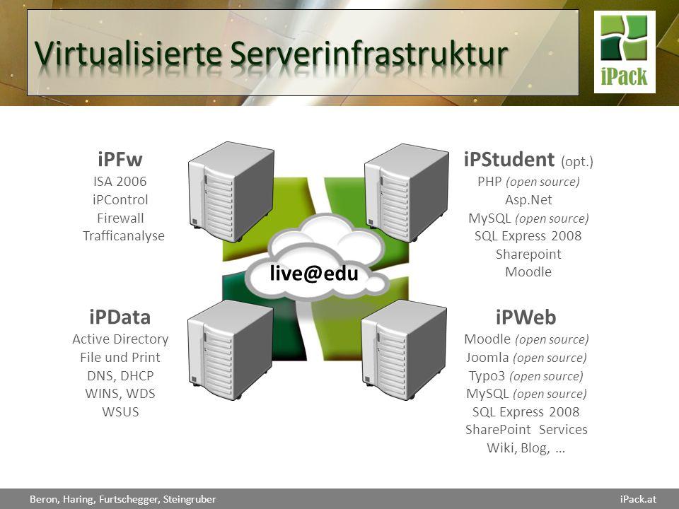 Virtualisierte Serverinfrastruktur