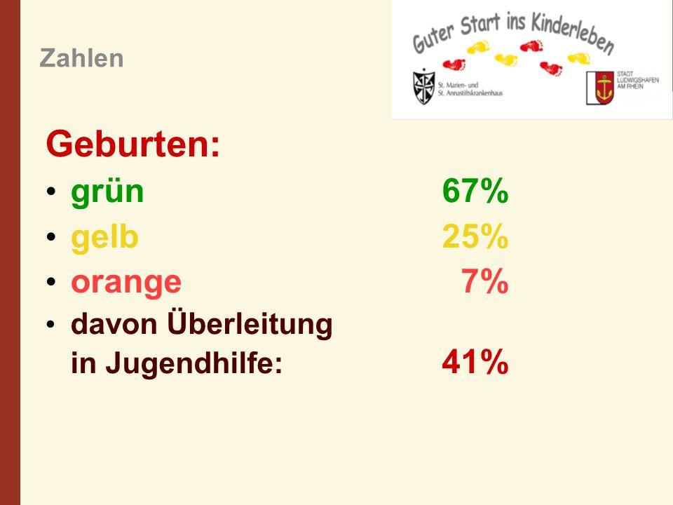Geburten: grün 67% gelb 25% orange 7%