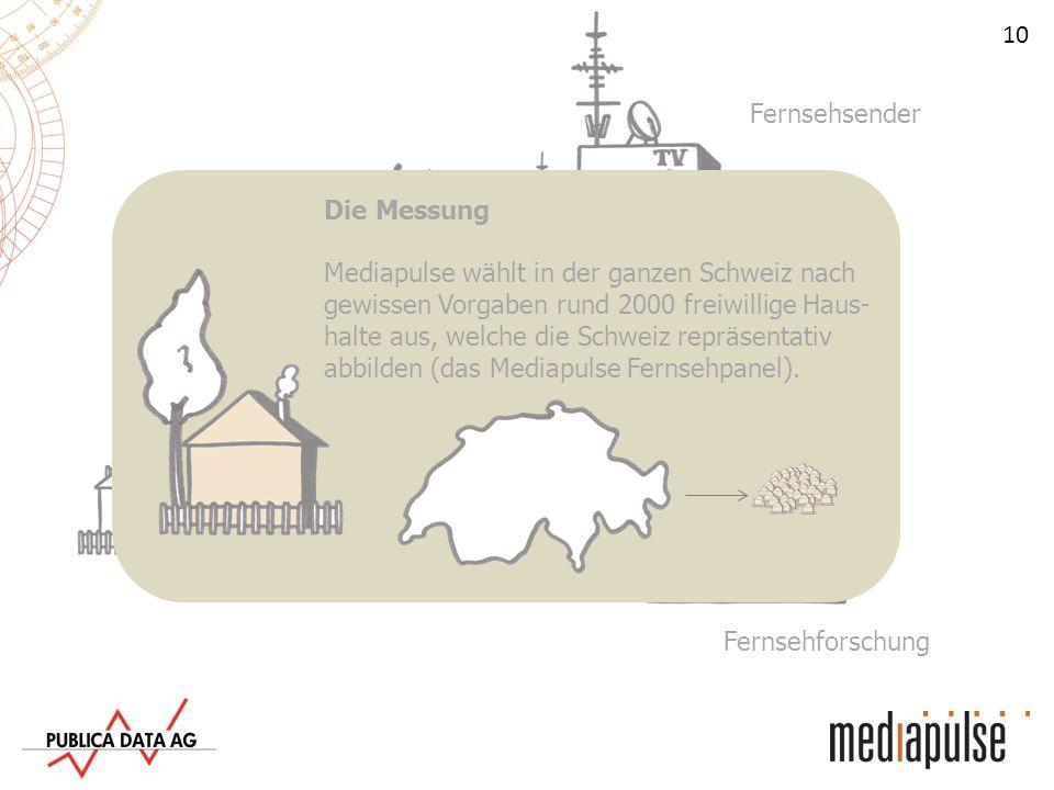 Fernsehsender Die Messung.