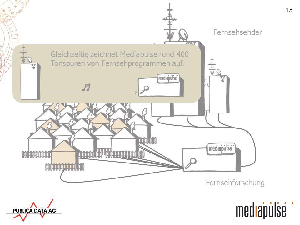 Fernsehsender Gleichzeitig zeichnet Mediapulse rund 400 Tonspuren von Fernsehprogrammen auf. Fernsehhaushalte.