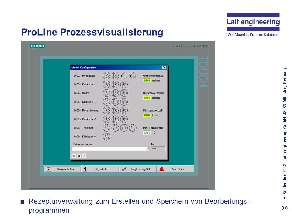 ProLine Prozessvisualisierung