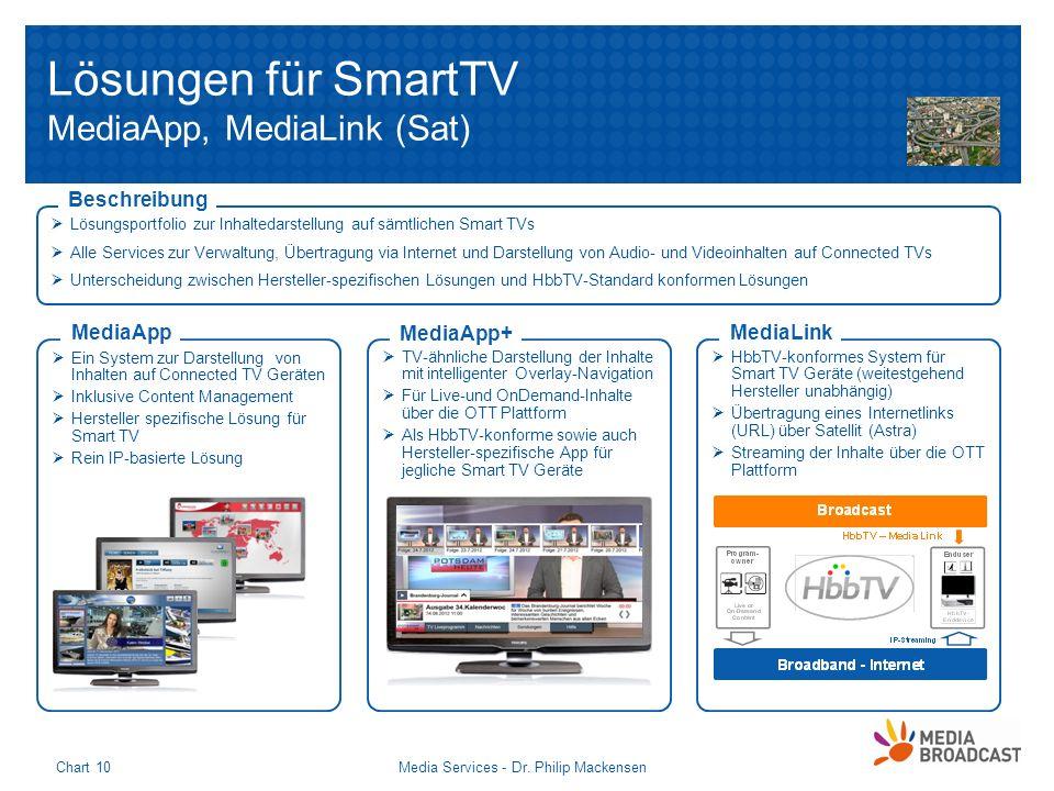 Lösungen für SmartTV MediaApp, MediaLink (Sat)