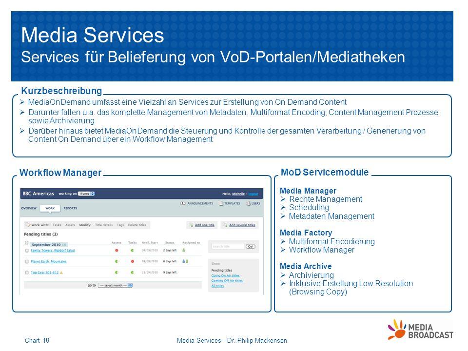 Media Services Services für Belieferung von VoD-Portalen/Mediatheken