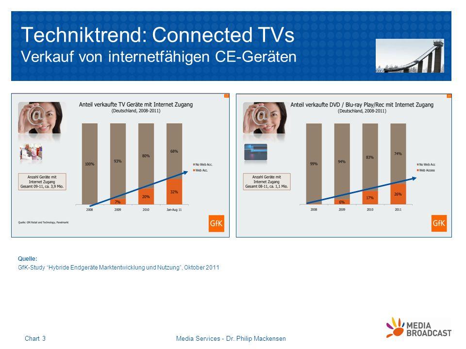 Techniktrend: Connected TVs Verkauf von internetfähigen CE-Geräten