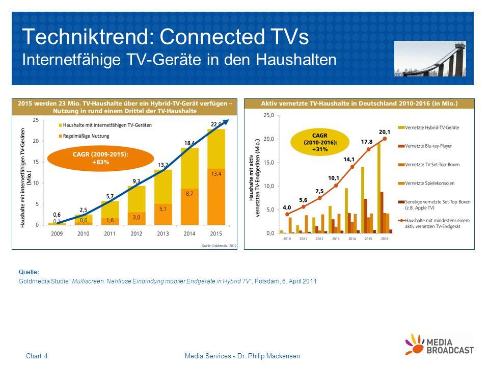 Techniktrend: Connected TVs Internetfähige TV-Geräte in den Haushalten