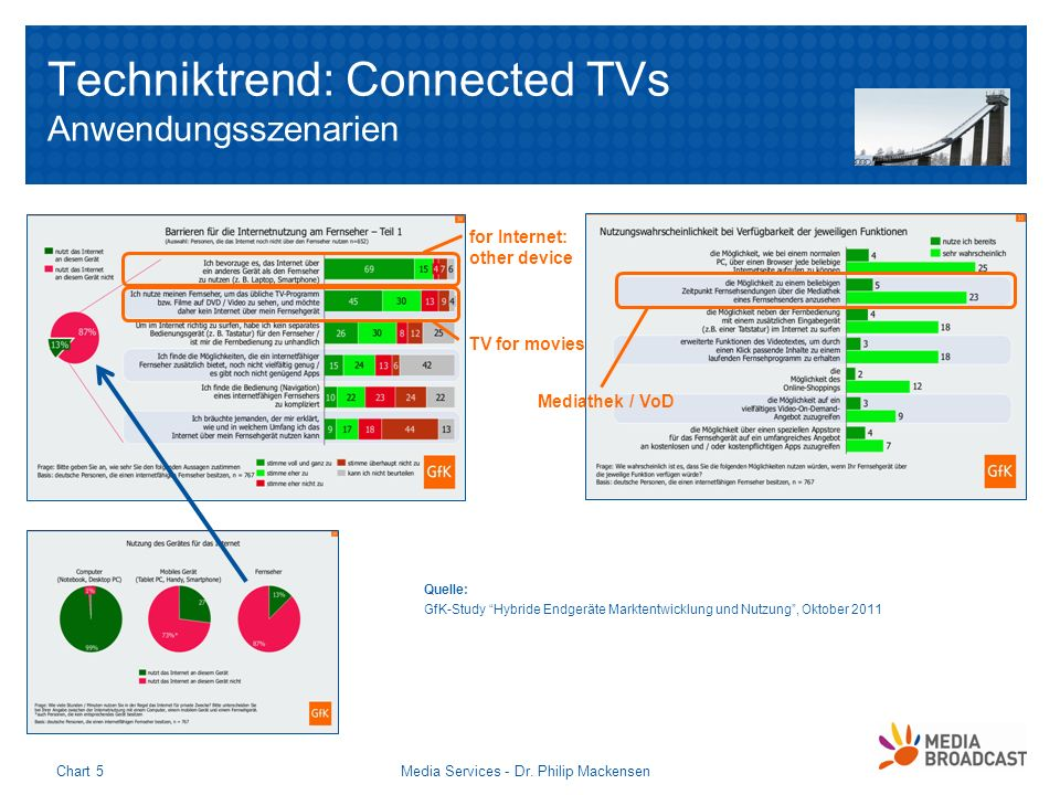 Techniktrend: Connected TVs Anwendungsszenarien