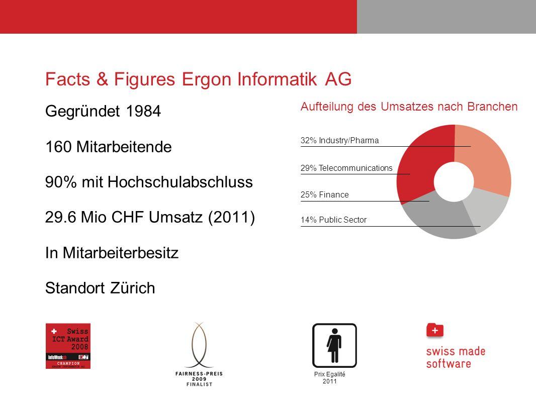 Facts & Figures Ergon Informatik AG