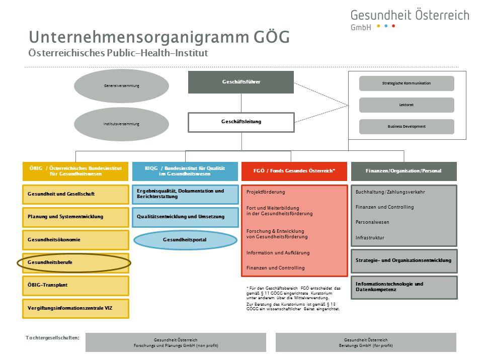 Unternehmensorganigramm GÖG Österreichisches Public-Health-Institut