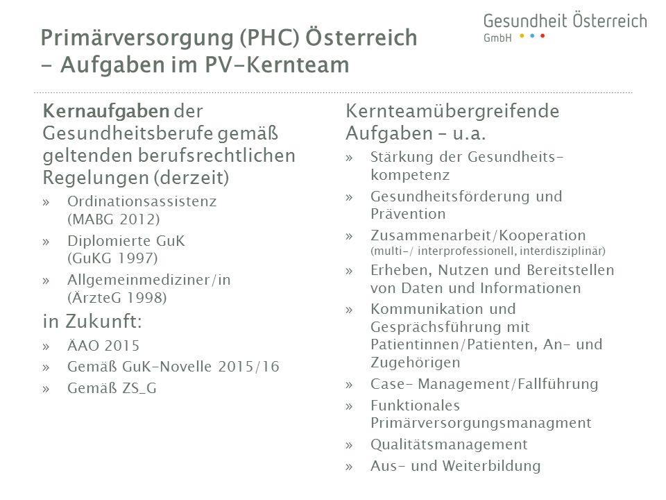 Primärversorgung (PHC) Österreich - Aufgaben im PV-Kernteam