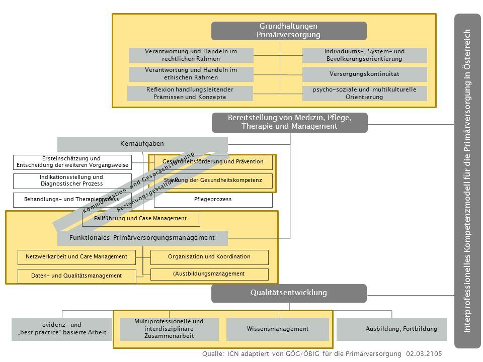 Grundhaltungen Primärversorgung. Verantwortung und Handeln im rechtlichen Rahmen. Individuums-, System- und Bevölkerungsorientierung.