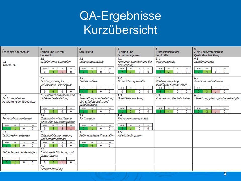 QA-Ergebnisse Kurzübersicht