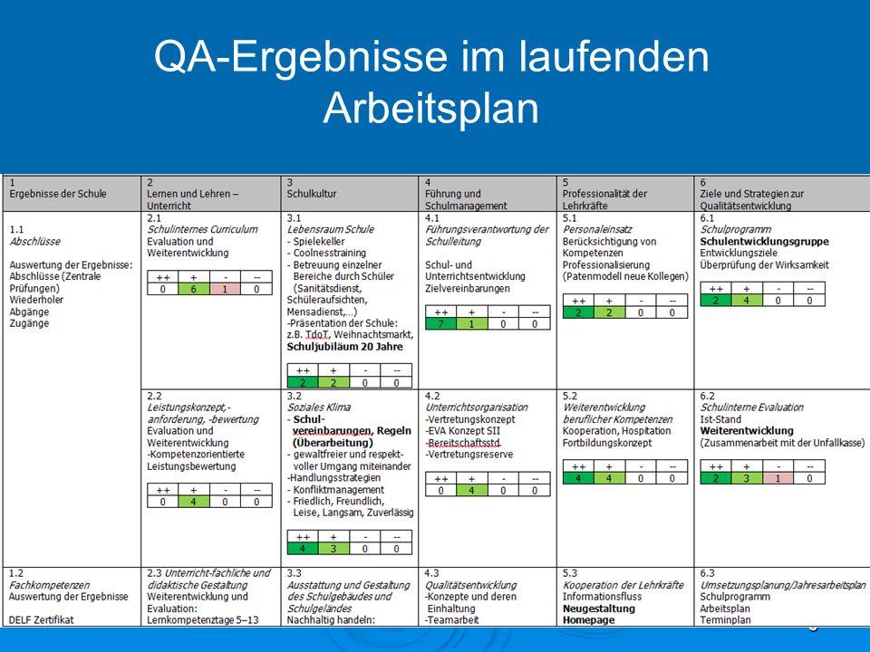 QA-Ergebnisse im laufenden Arbeitsplan