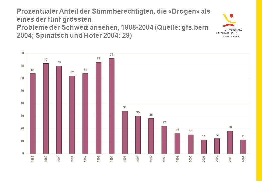 Prozentualer Anteil der Stimmberechtigten, die «Drogen» als eines der fünf grössten Probleme der Schweiz ansehen, 1988-2004 (Quelle: gfs.bern 2004; Spinatsch und Hofer 2004: 29)