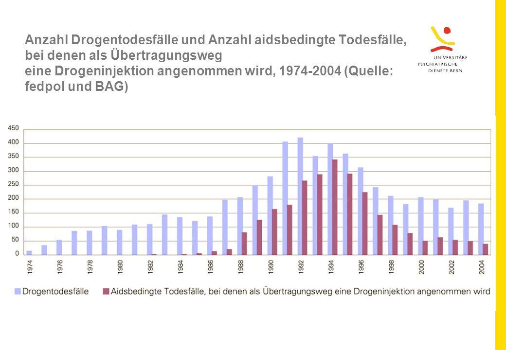 Anzahl Drogentodesfälle und Anzahl aidsbedingte Todesfälle, bei denen als Übertragungsweg eine Drogeninjektion angenommen wird, 1974-2004 (Quelle: fedpol und BAG)