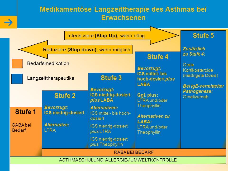 Medikamentöse Langzeittherapie des Asthmas bei Erwachsenen