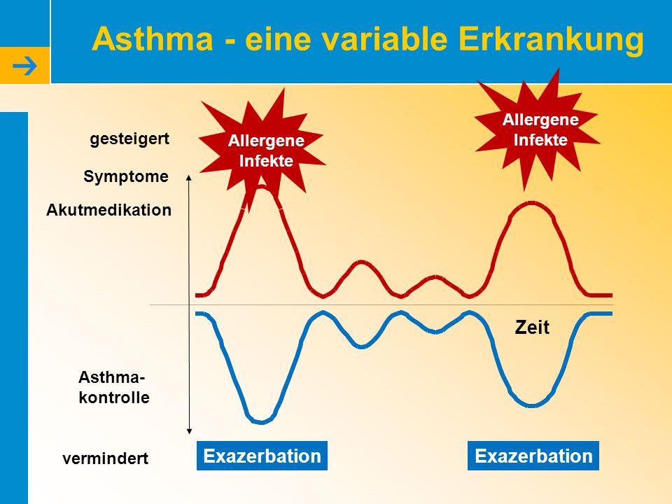 Asthma - eine variable Erkrankung
