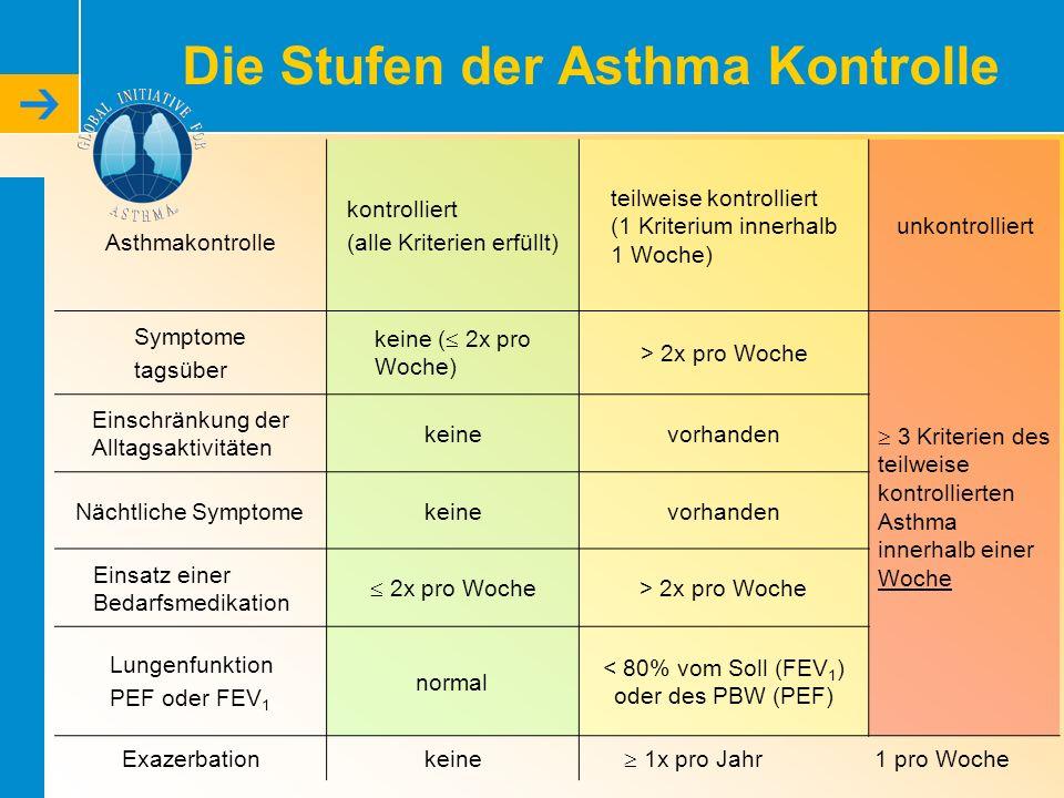 Die Stufen der Asthma Kontrolle