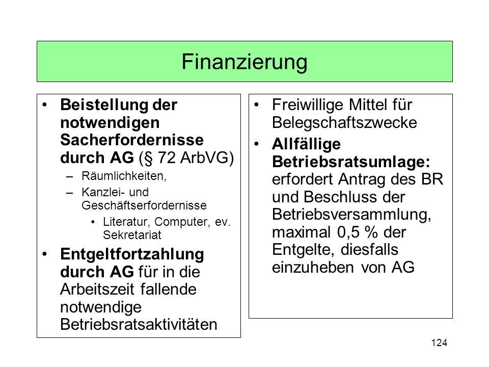 Finanzierung Beistellung der notwendigen Sacherfordernisse durch AG (§ 72 ArbVG) Räumlichkeiten, Kanzlei- und Geschäftserfordernisse.