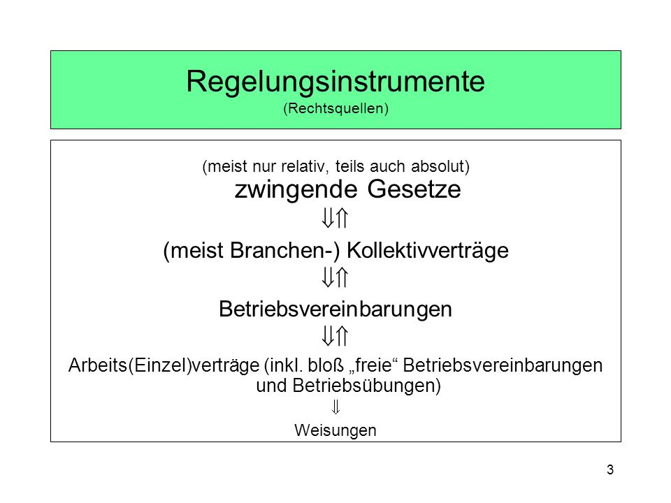 Regelungsinstrumente (Rechtsquellen)