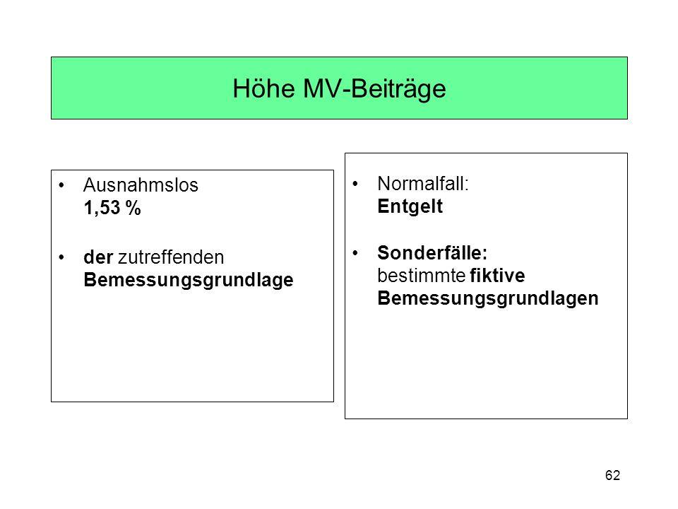 Höhe MV-Beiträge Normalfall: Entgelt Ausnahmslos 1,53 %