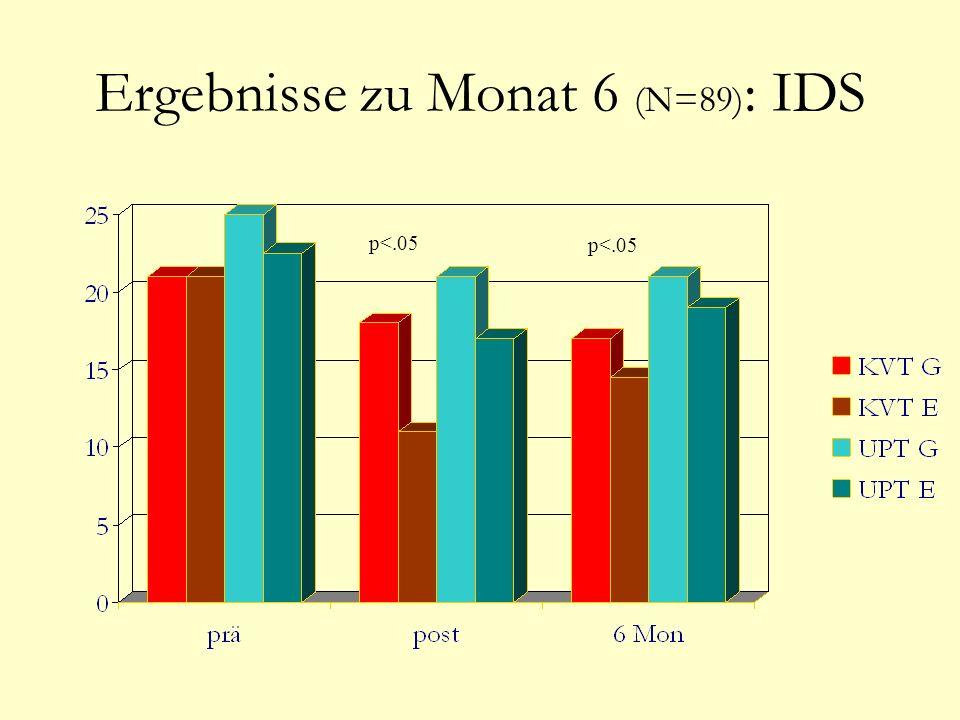 Ergebnisse zu Monat 6 (N=89): IDS