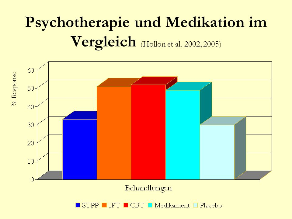 Psychotherapie und Medikation im Vergleich (Hollon et al. 2002, 2005)