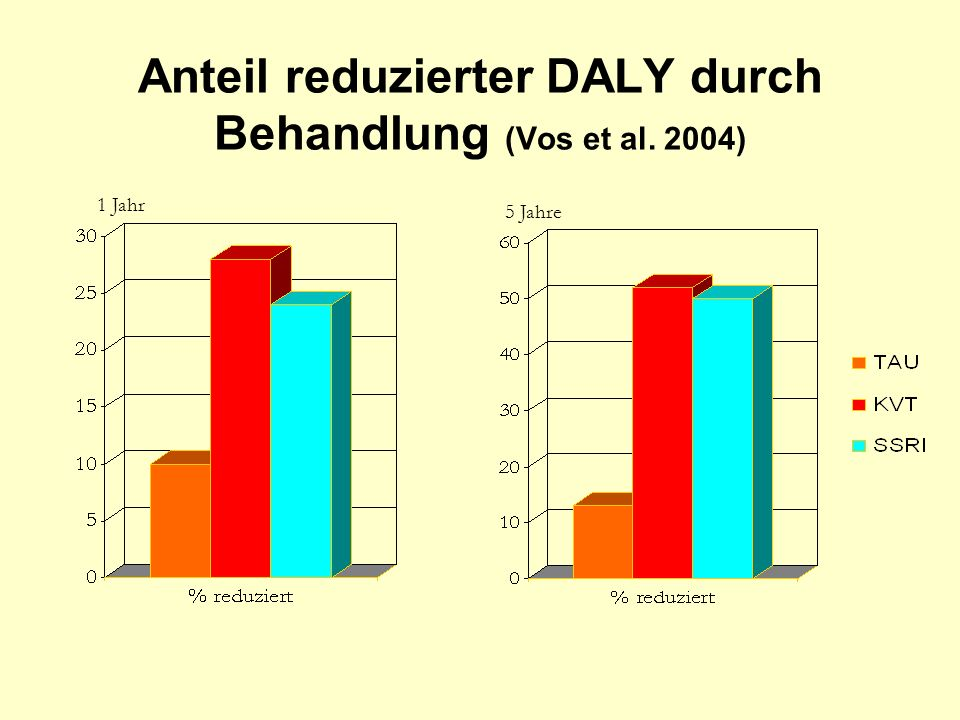 Anteil reduzierter DALY durch Behandlung (Vos et al. 2004)
