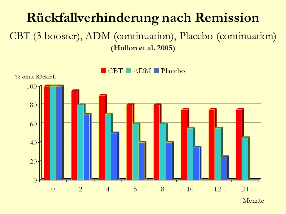 Rückfallverhinderung nach Remission CBT (3 booster), ADM (continuation), Placebo (continuation) (Hollon et al. 2005)