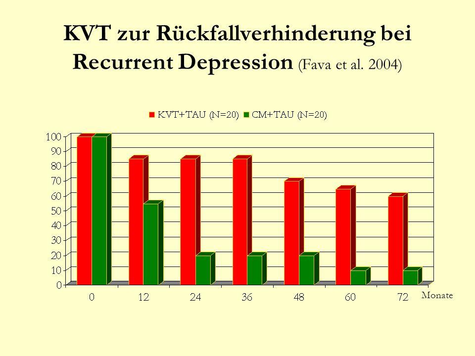 KVT zur Rückfallverhinderung bei Recurrent Depression (Fava et al