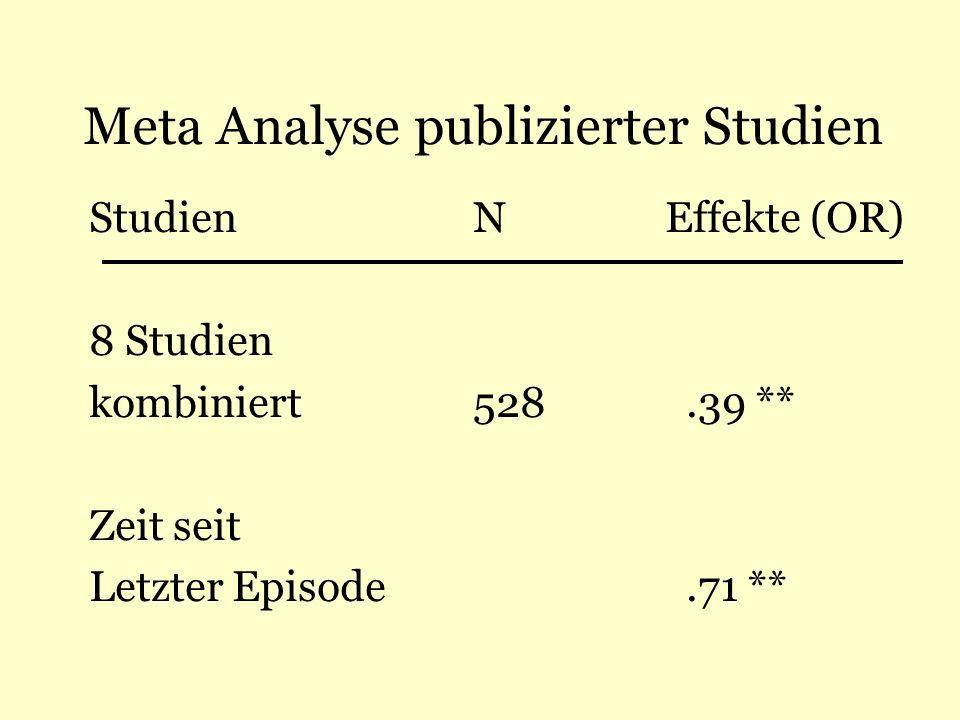 Meta Analyse publizierter Studien