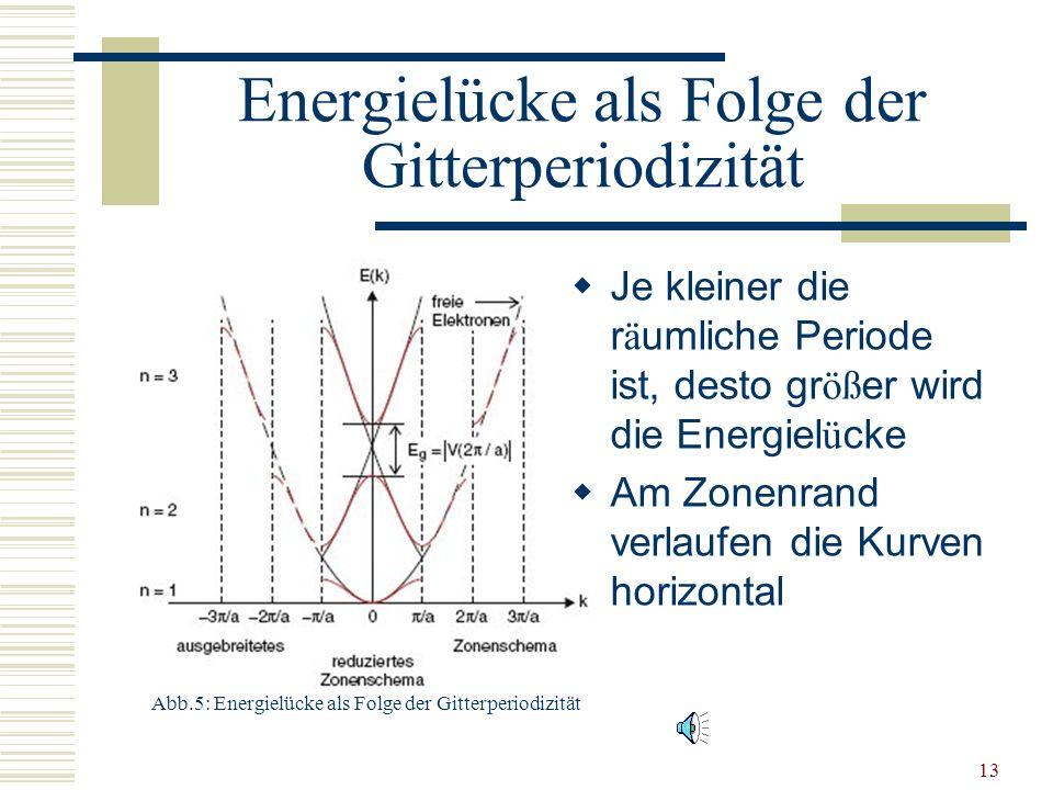 Energielücke als Folge der Gitterperiodizität