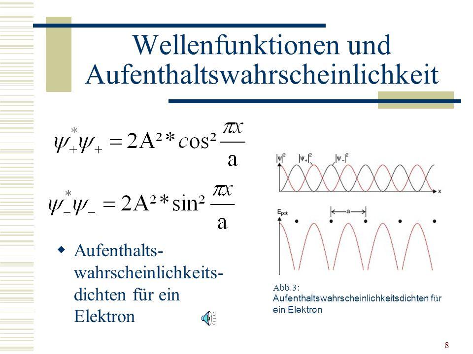 Wellenfunktionen und Aufenthaltswahrscheinlichkeit