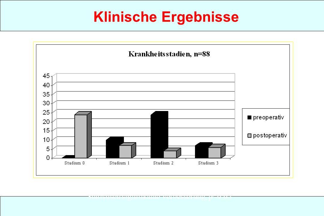 Klinische Ergebnisse Statistisch signifikante Verbesserung, p<0.05