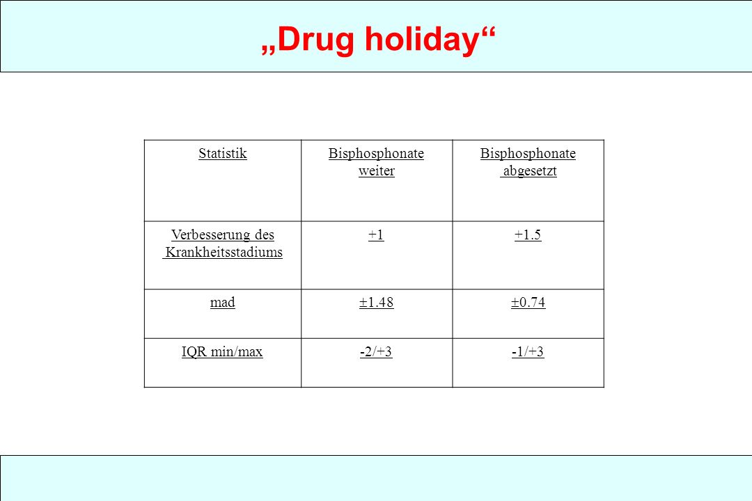 """Drug holiday Statistik Bisphosphonate weiter abgesetzt"