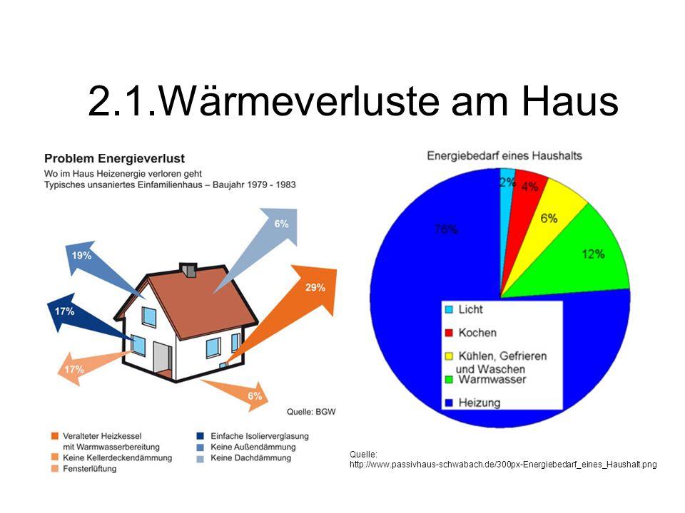 2.1.Wärmeverluste am Haus Quelle: