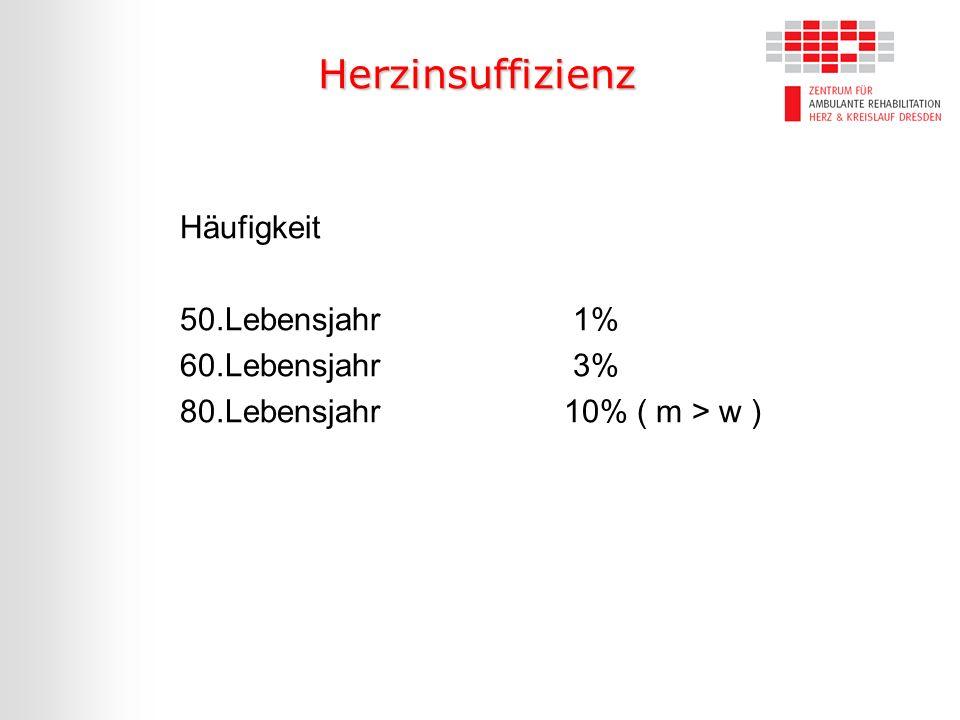 Herzinsuffizienz Häufigkeit 50.Lebensjahr 1% 60.Lebensjahr 3%