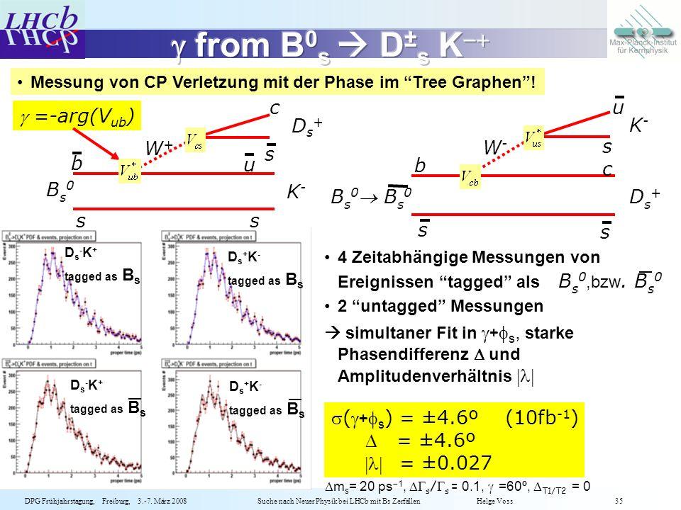g from B0s  D±s K c u g =-arg(Vub) Ds+ K- s W+ s W- b u b c Bs0 K-