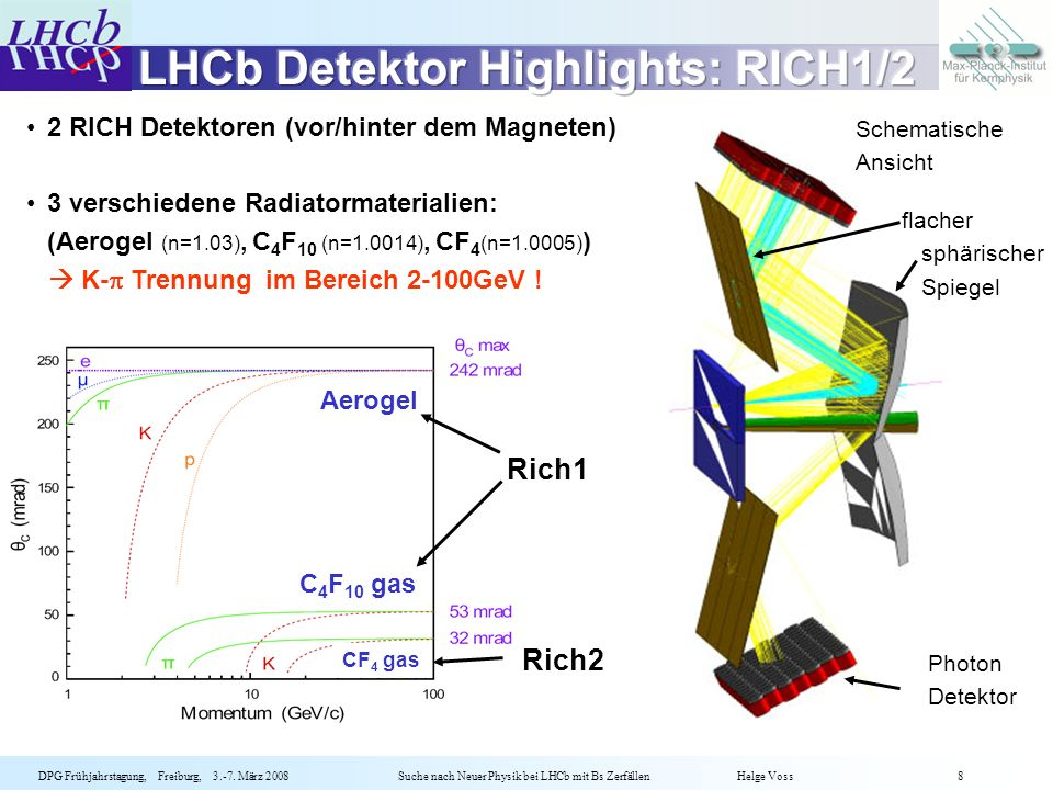 LHCb Detektor Highlights: RICH1/2