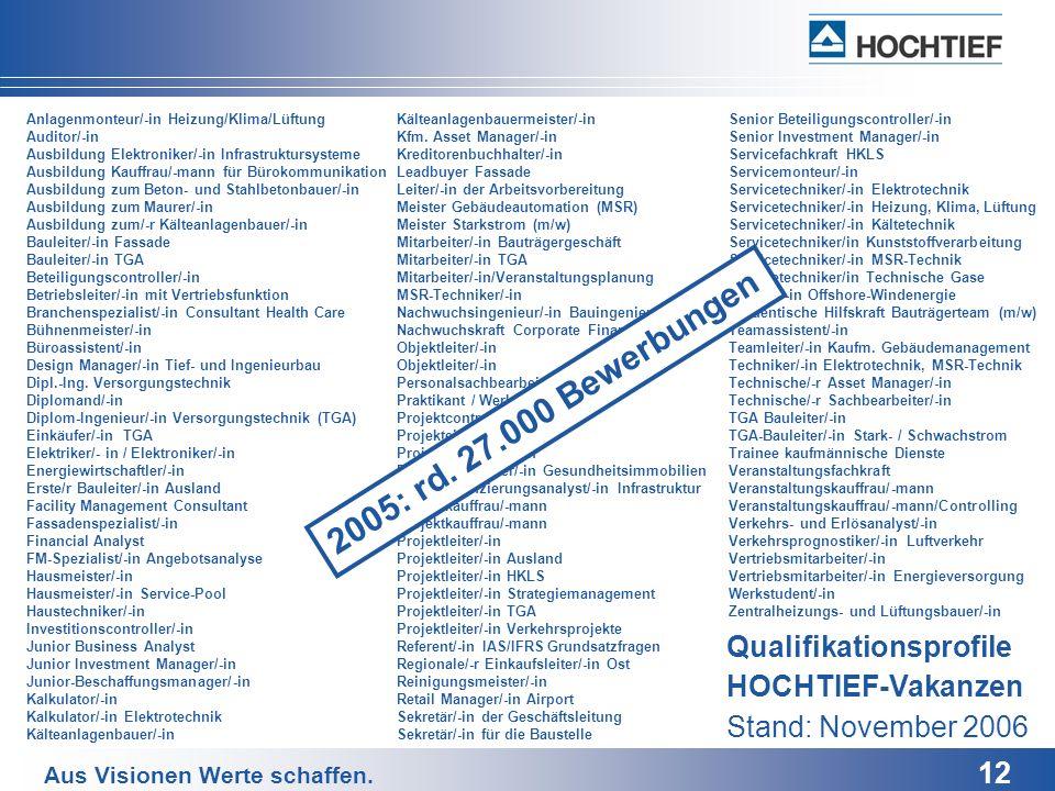 Anlagenmonteur/-in Heizung/Klima/Lüftung