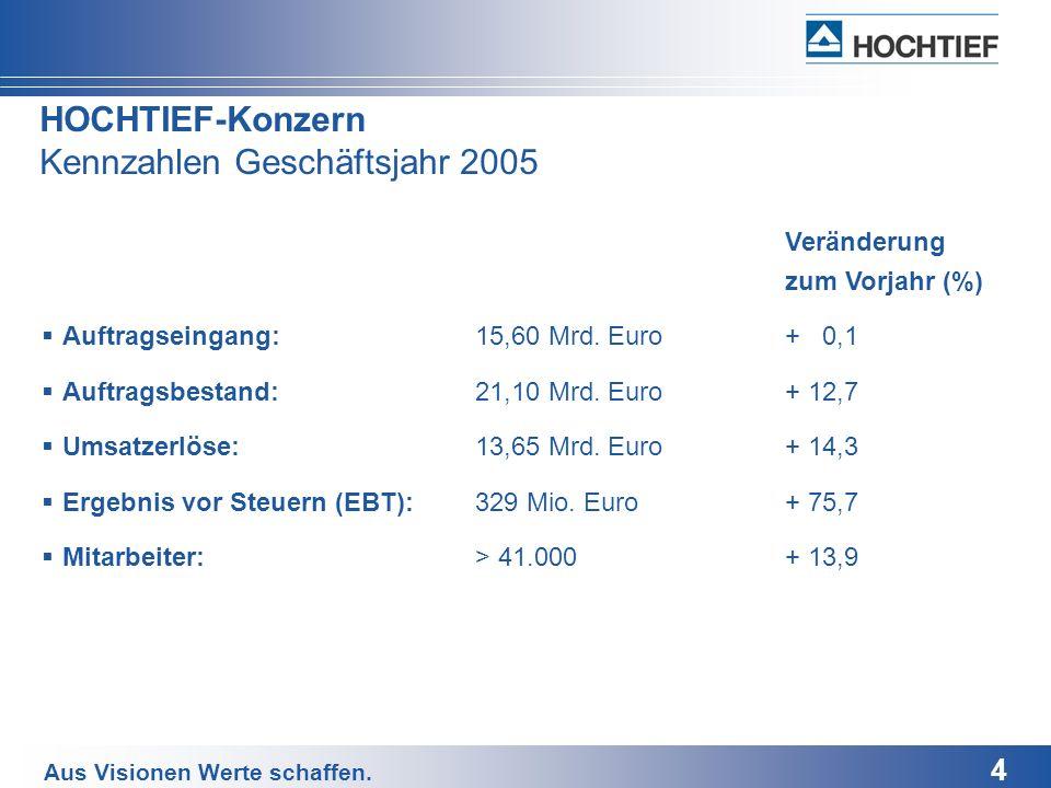 HOCHTIEF-Konzern Kennzahlen Geschäftsjahr 2005