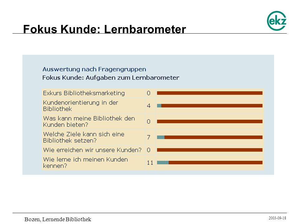 Fokus Kunde: Lernbarometer
