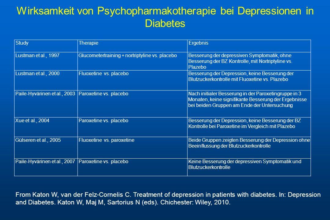 Wirksamkeit von Psychopharmakotherapie bei Depressionen in Diabetes