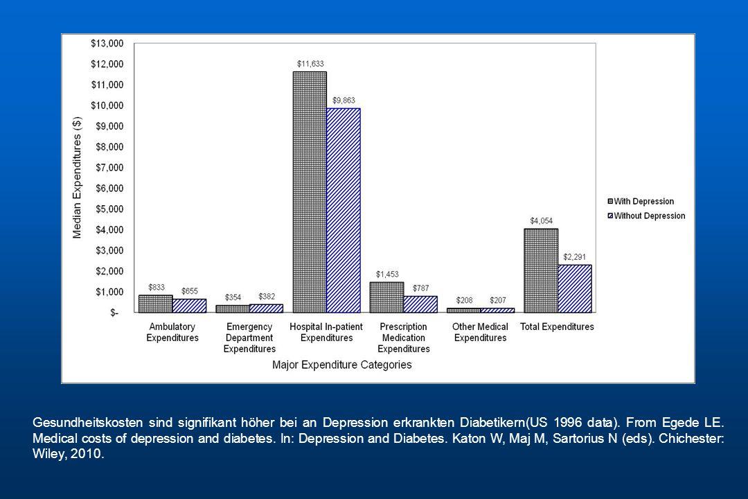 Gesundheitskosten sind signifikant höher bei an Depression erkrankten Diabetikern(US 1996 data).