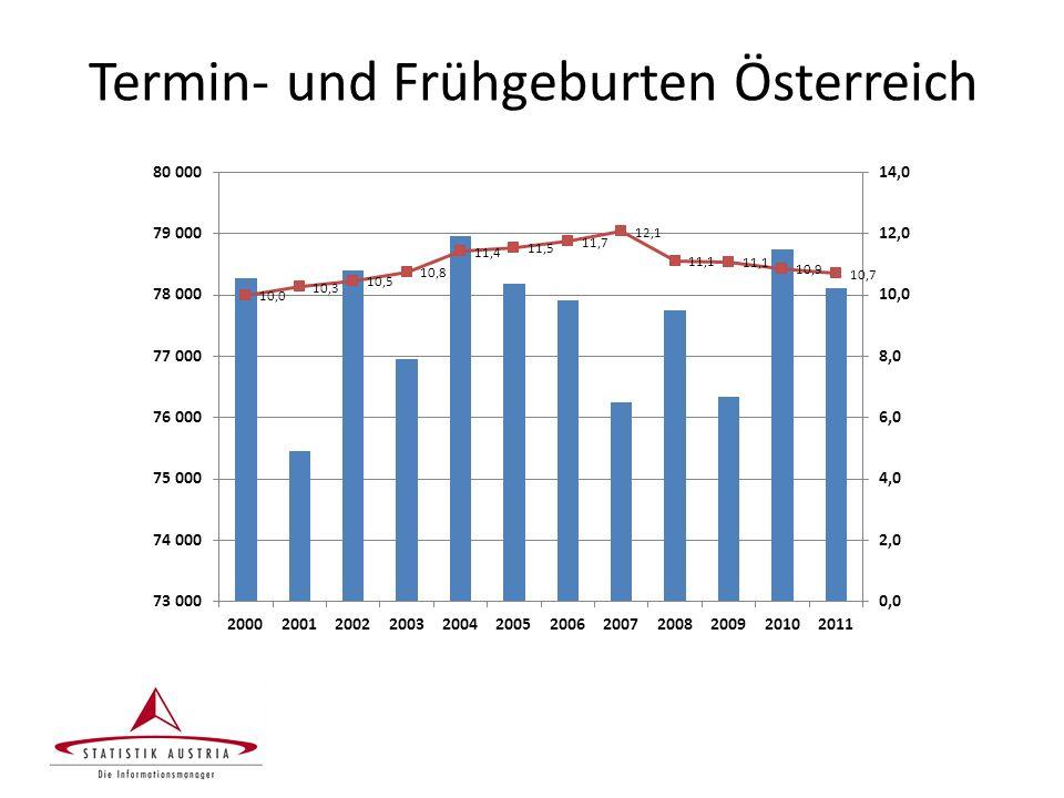Termin- und Frühgeburten Österreich