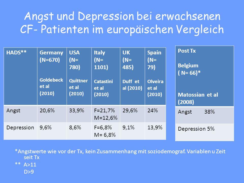Angst und Depression bei erwachsenen CF- Patienten im europäischen Vergleich