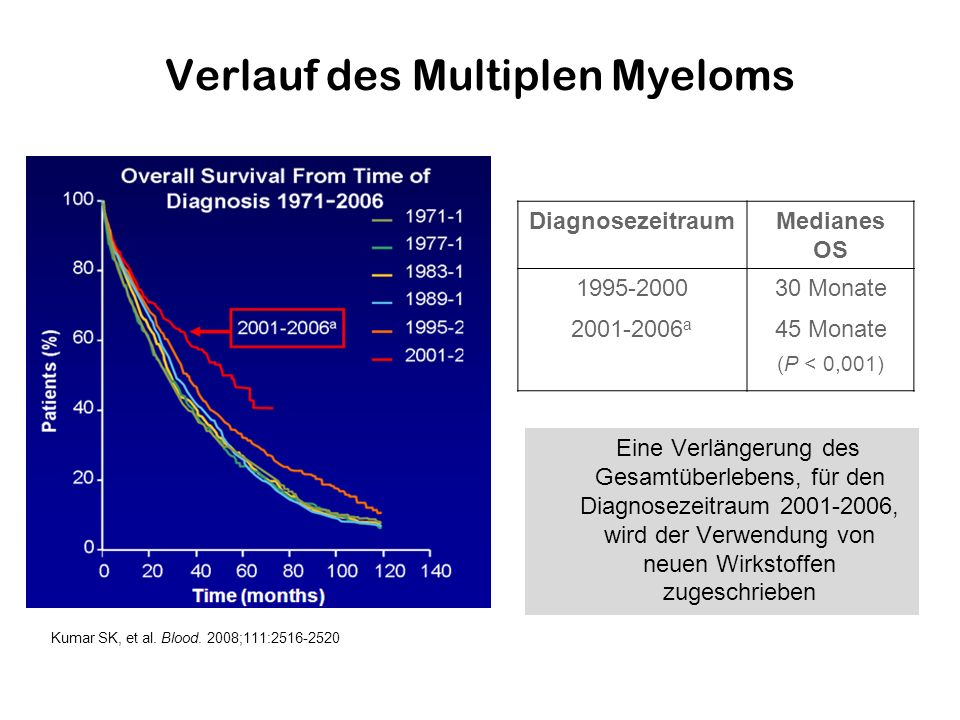 Verlauf des Multiplen Myeloms