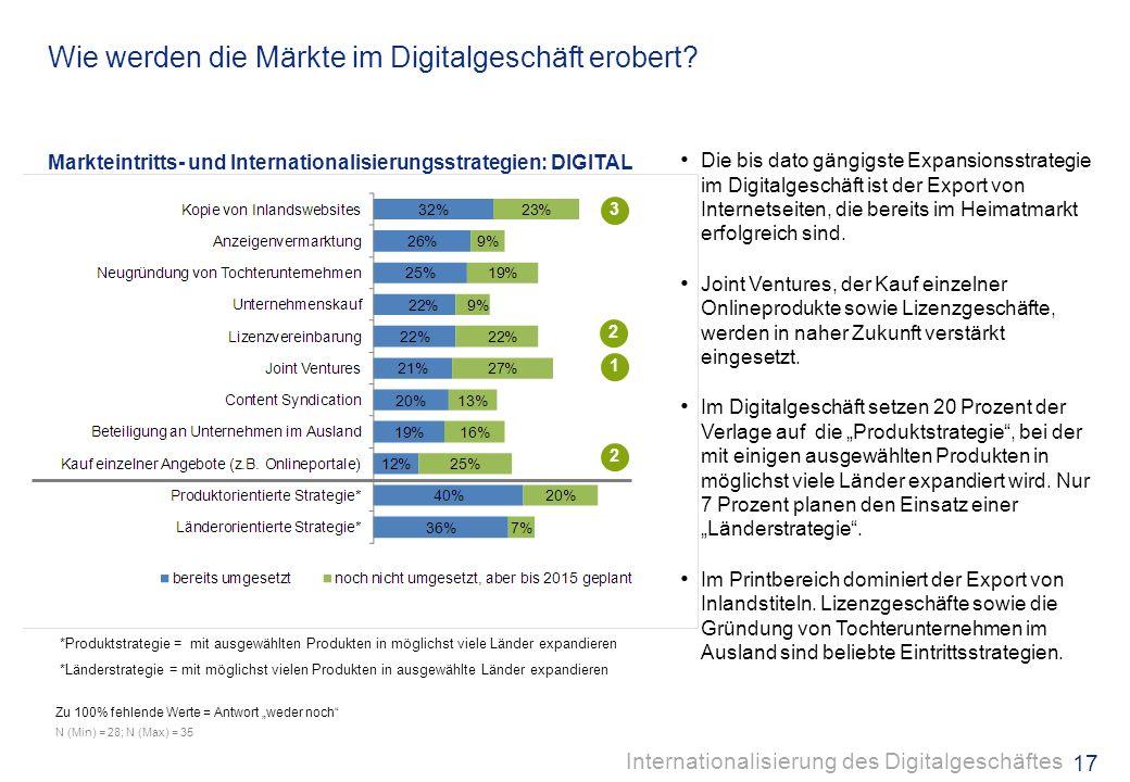 Wie werden die Märkte im Digitalgeschäft erobert